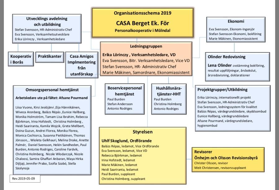 Organisationsschema 20190509