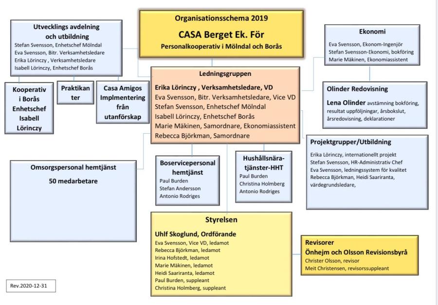 Casa Berget ek. för. Organisationsschema 2019